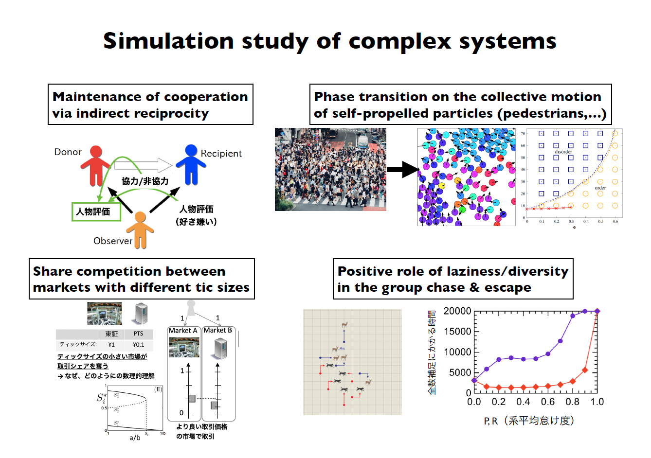 Statistical Physics and nonlinear science on biological, ecological, social and economic systems