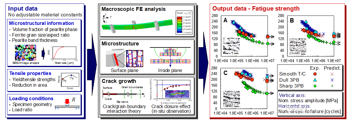 Innovations in modelling strategies for structural integrity