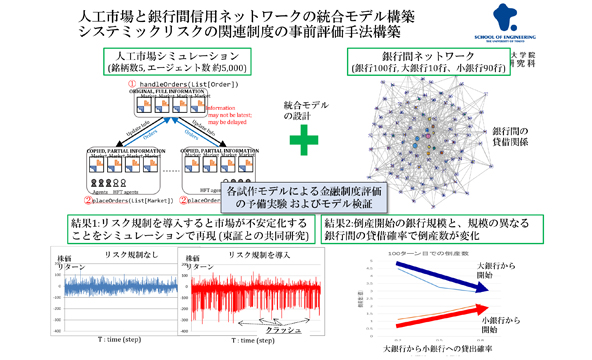 Financial data mining and artificial market simulation