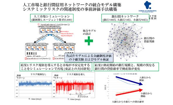 経済と工学の連携:データ解析とシミュレーション