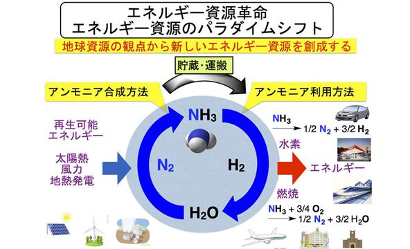 触媒技術に基づくエネルギー資源の創成