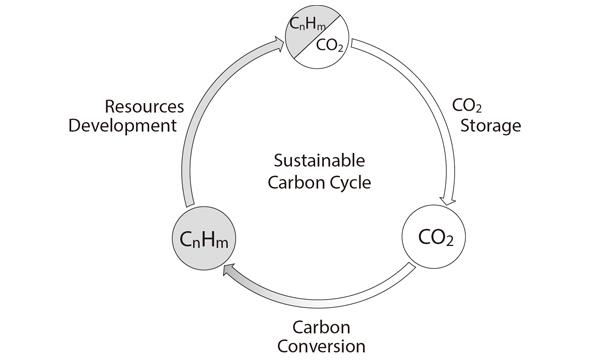 エネルギーと環境の共生を目指す国際研究